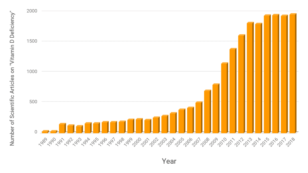 The number of articles about Vitamin D deficiency has increased exponentially in 30 years